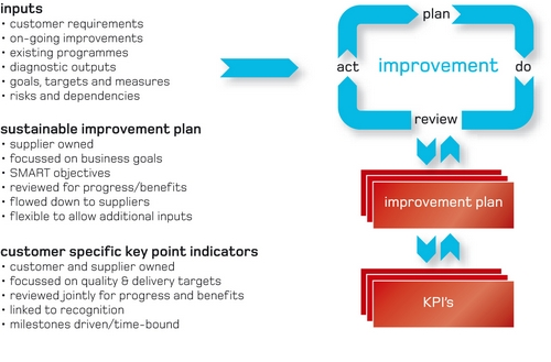 Sustainable Improvement Plan image
