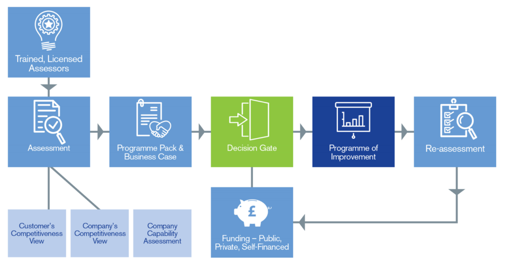 C&G Deployment Framework